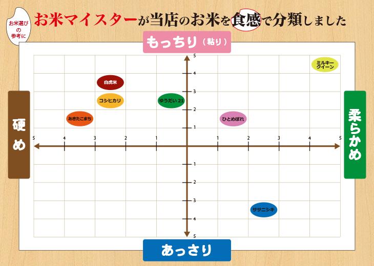 タイプ別お米チャート